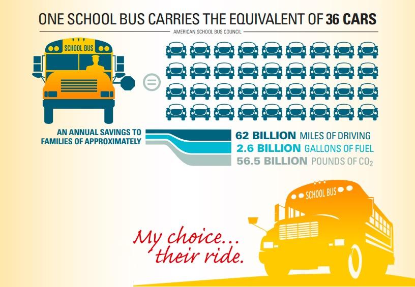 How School Bus Benefits Communities